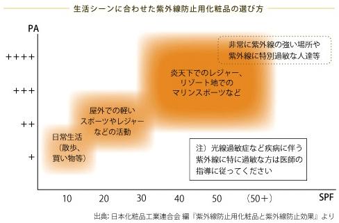 紫外線対策のSPFとPAの関係性