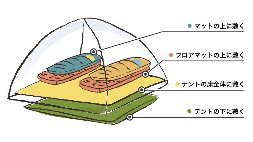 テント内外のイメージ