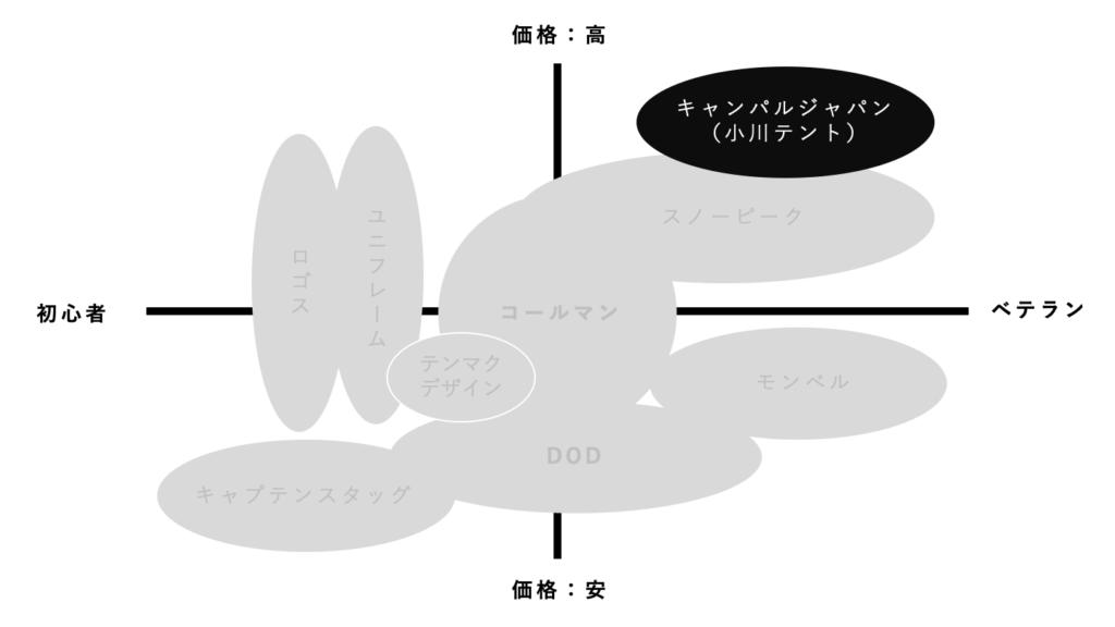 キャンパルジャパン(小川テント)のキャンプ業界位置付け
