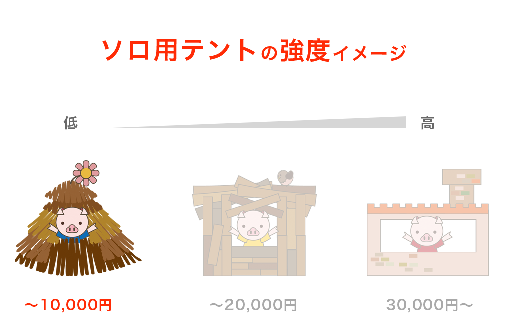 ソロ用10,000円のテント強度