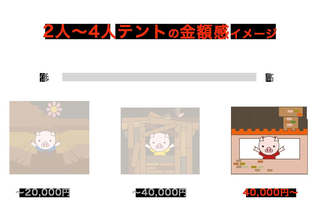 40,000円以上の2~4人用のテントイメージ