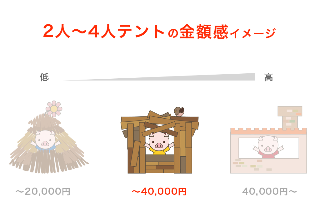 40,000円以内の2~4人用のテントイメージ