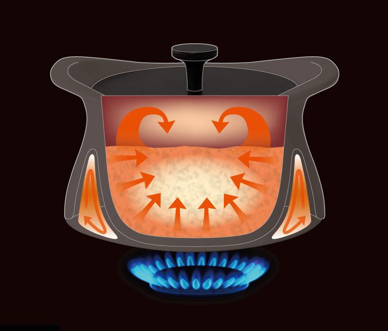 ベストポットの蓄熱の仕組み