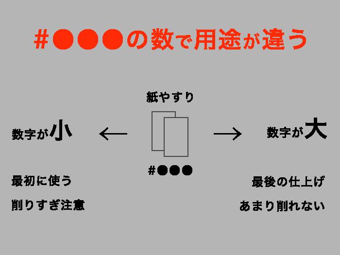 紙やすりの用途と数字のイメージ